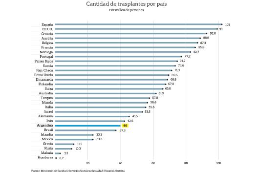 El modelo español para aumentar los trasplantes que inspira a otros países